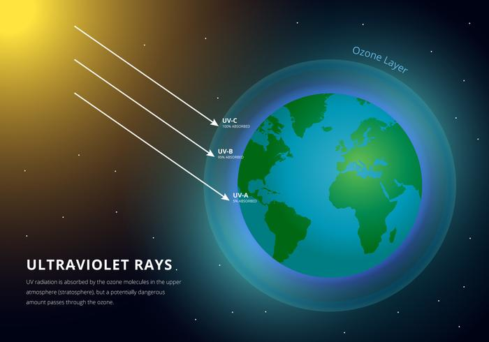 The ozone layer protects the earth from ultraviolet rays.