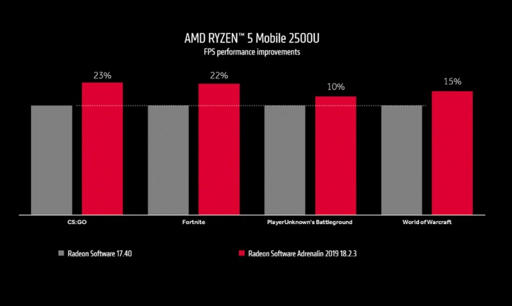 Five tips to maximize the performance of your integrated GPU 44