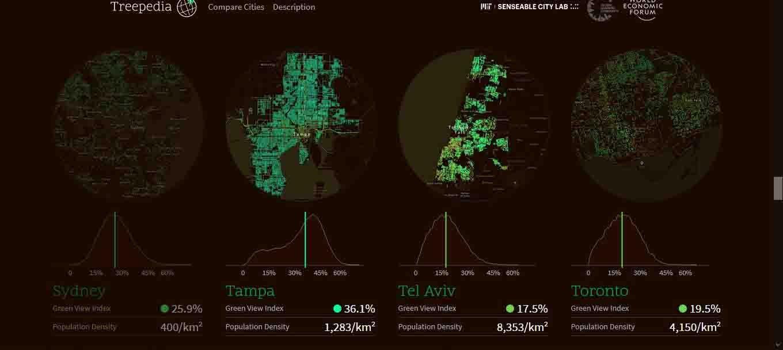 City Trees - Treepedia