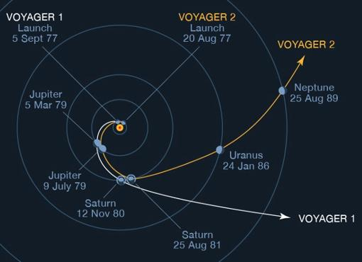 Voyager probes used gravity support for their travels.