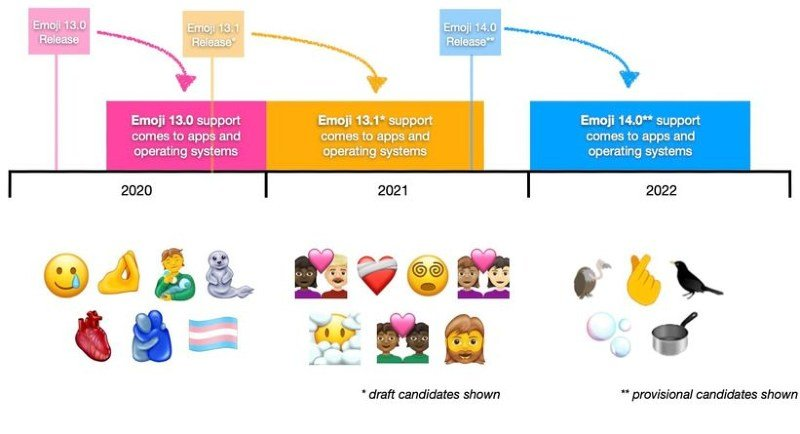 Date emojis 2021