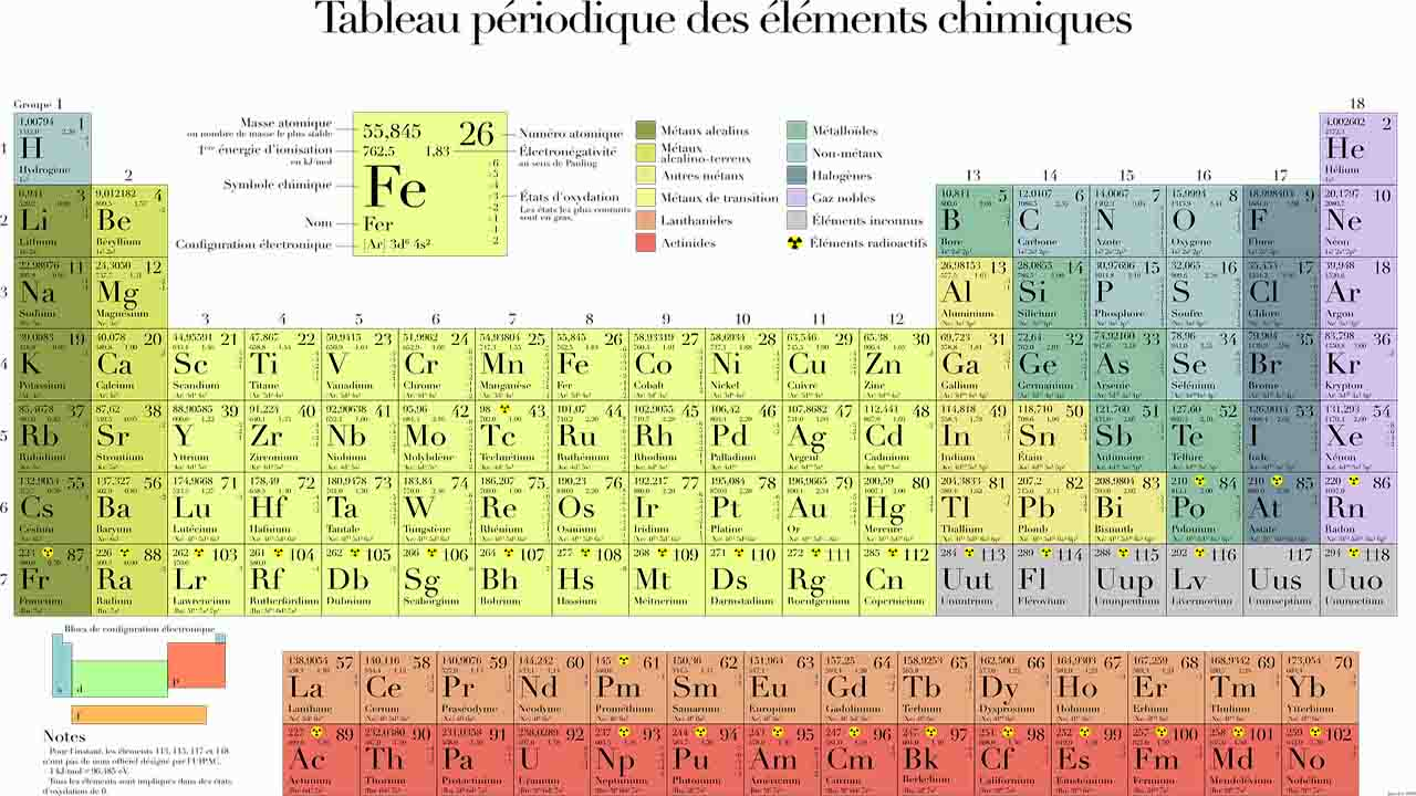 Periodic Table of the Elements Who was its creator?