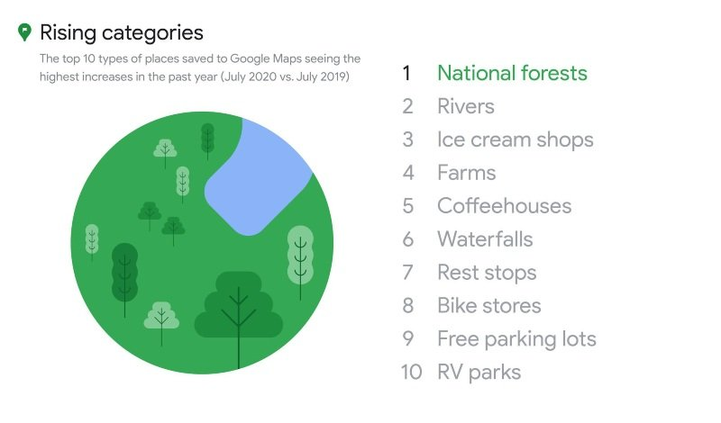 10 most frequently saved categories in Google Maps
