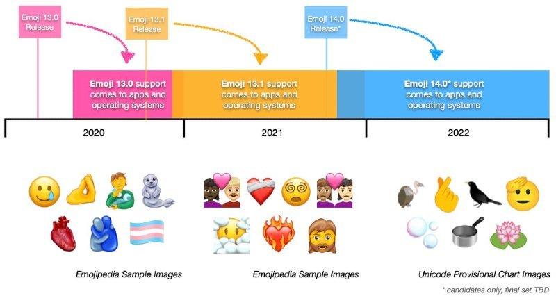 Unicode consortium scheme