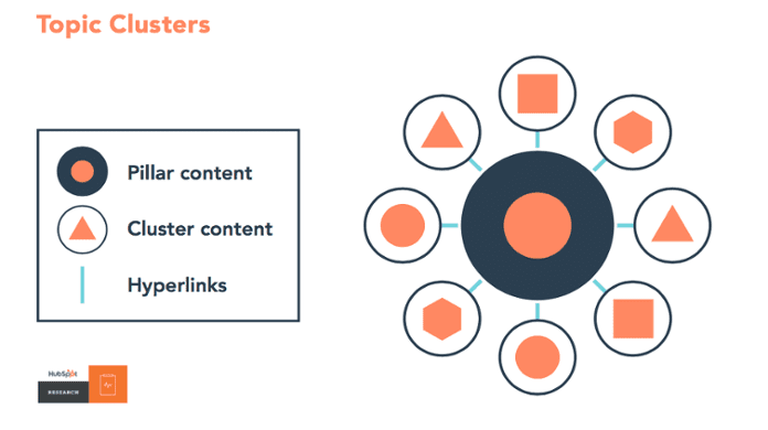 Topic clusters according to hubspot