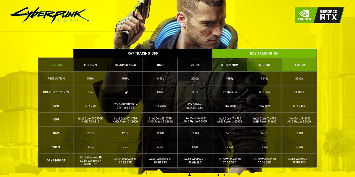 PC to play Cyberpunk 2077: requirements