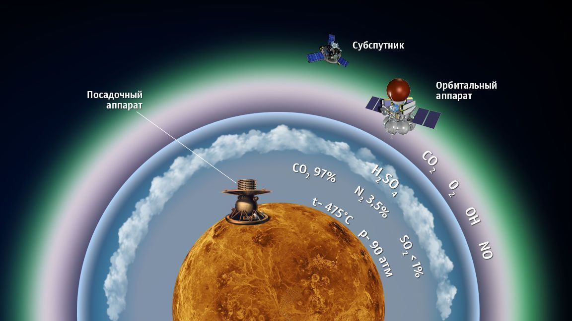 Representation of the mission that wants to bring back samples from the soil of Venus.