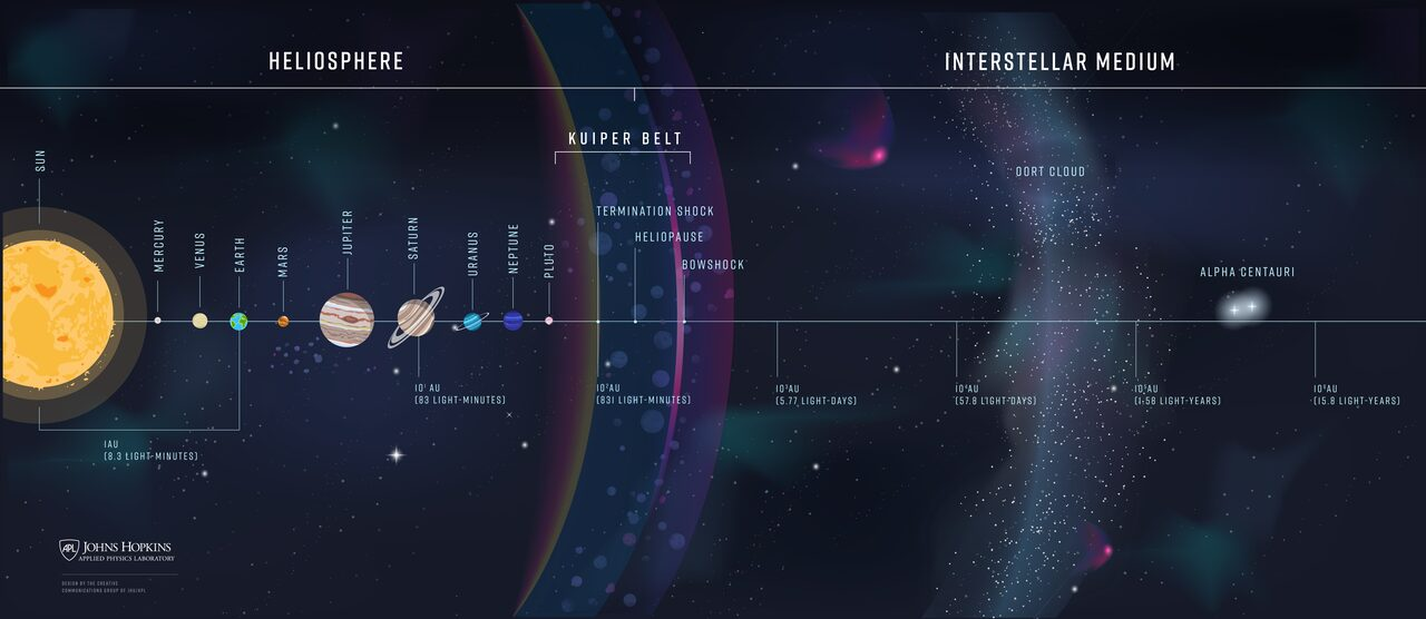 The mission, which continues into space, will be able to see the heliosphere from the outside.
