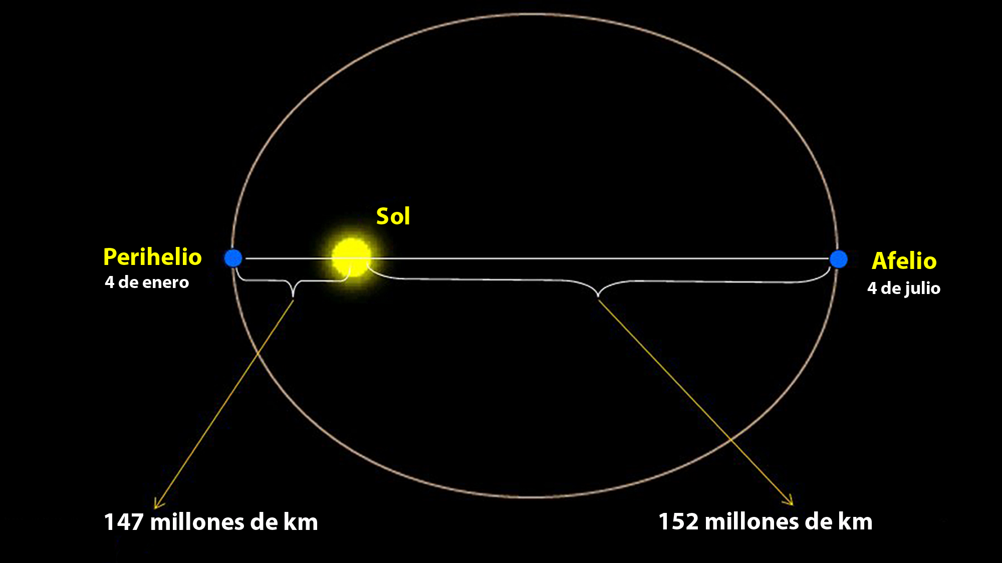 The earth slows down to a minimum during the aphelion.